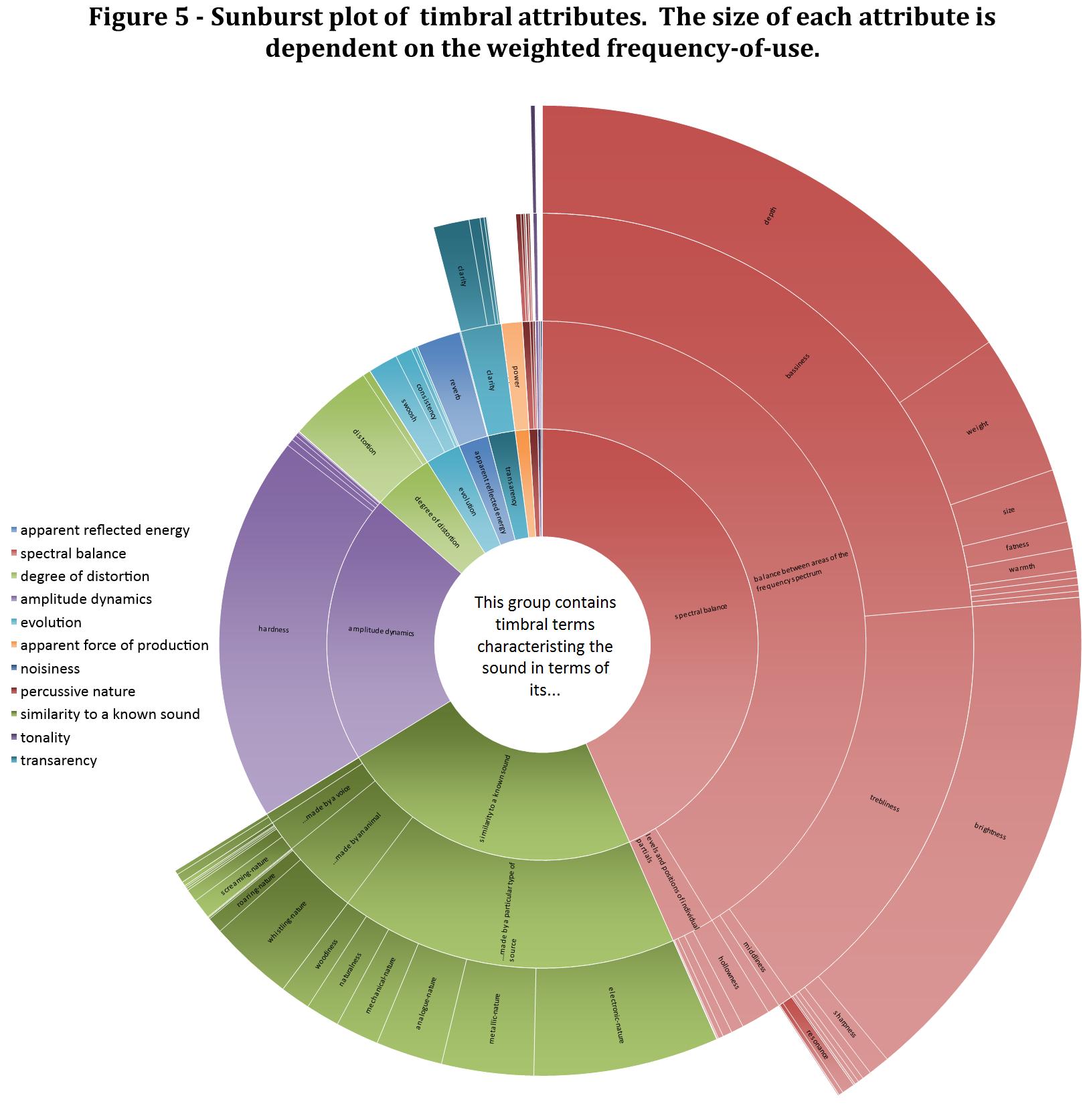 Retrieval of Drum Samples by High-Level Descriptors